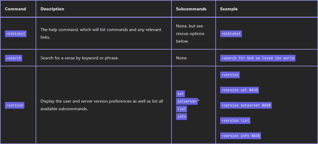 A sample of the Usage and Commands page.